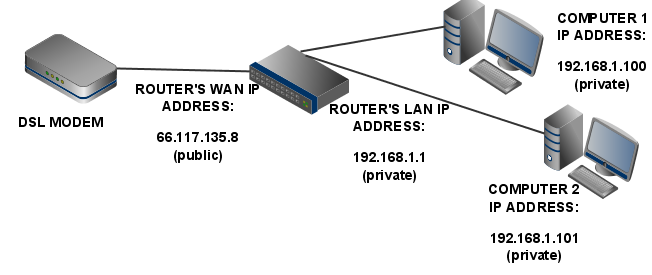 How to make a cheap server computers in lan network between two